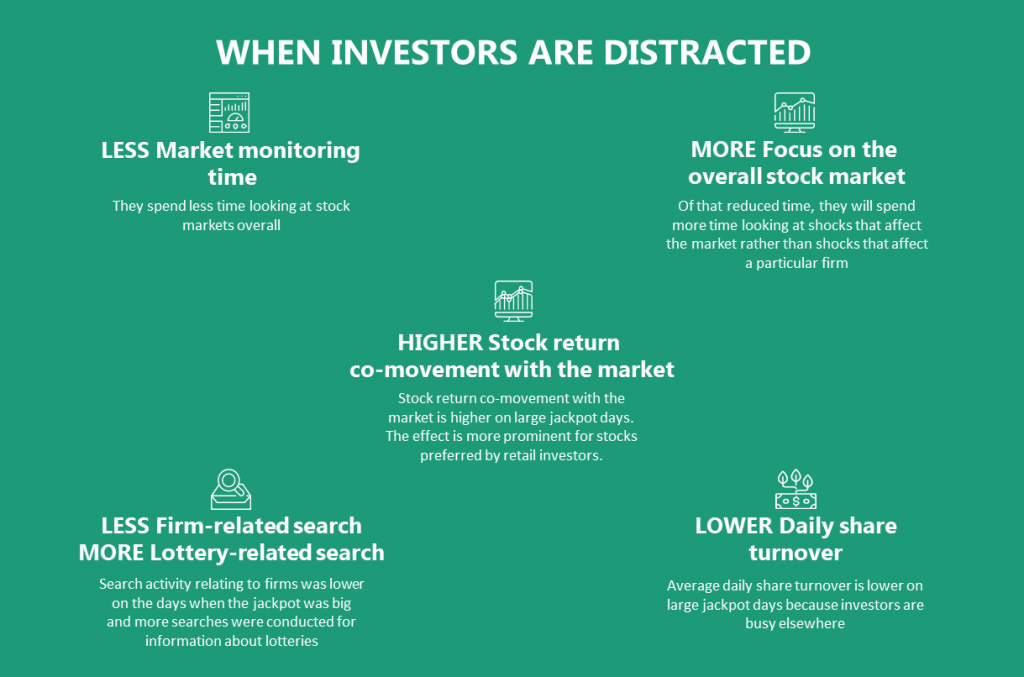 When investors are distracted